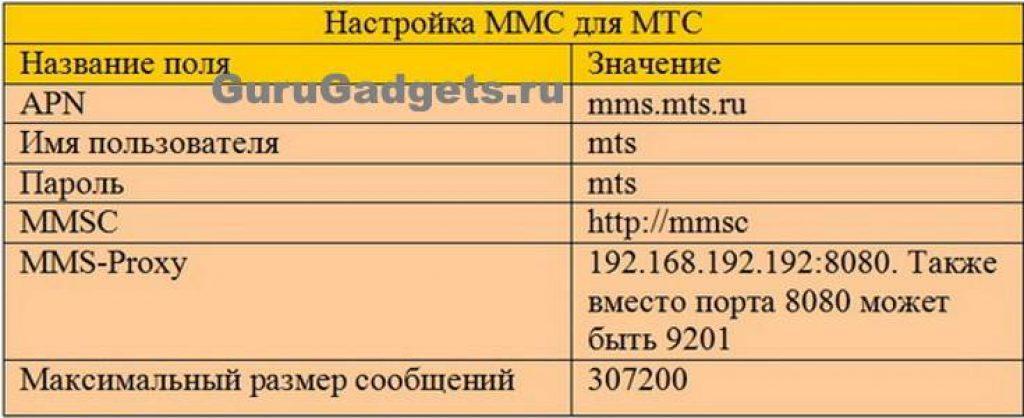 Настройки ММС на iPhone для МТС